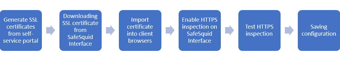 Https inspection flow.PNG