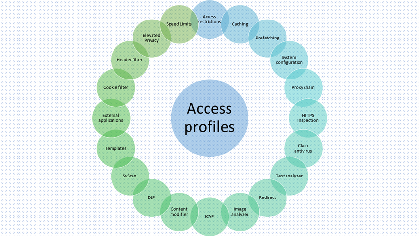 Profiled internetaccess4.png